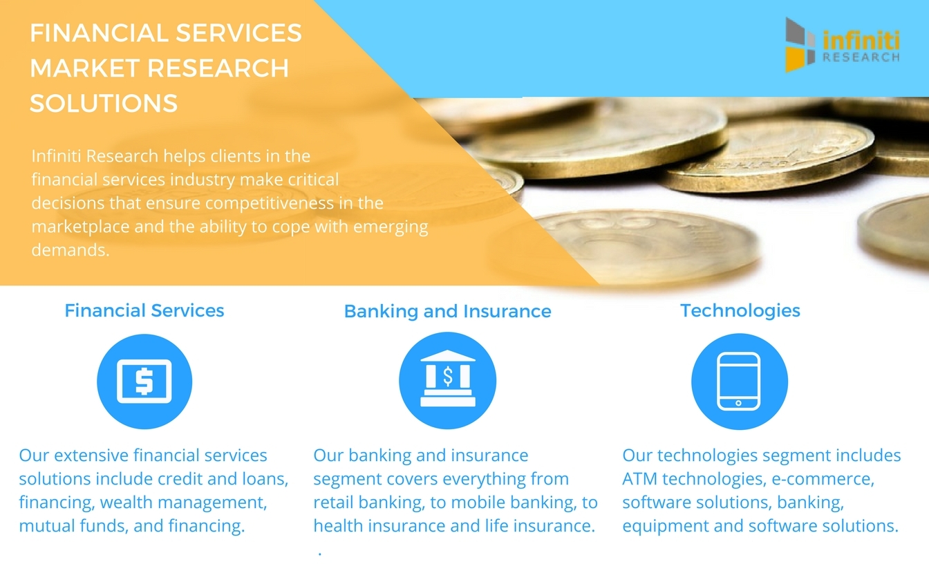 Infiniti Research offers a variety financial services market research solutions.  (Graphic: Business Wire)