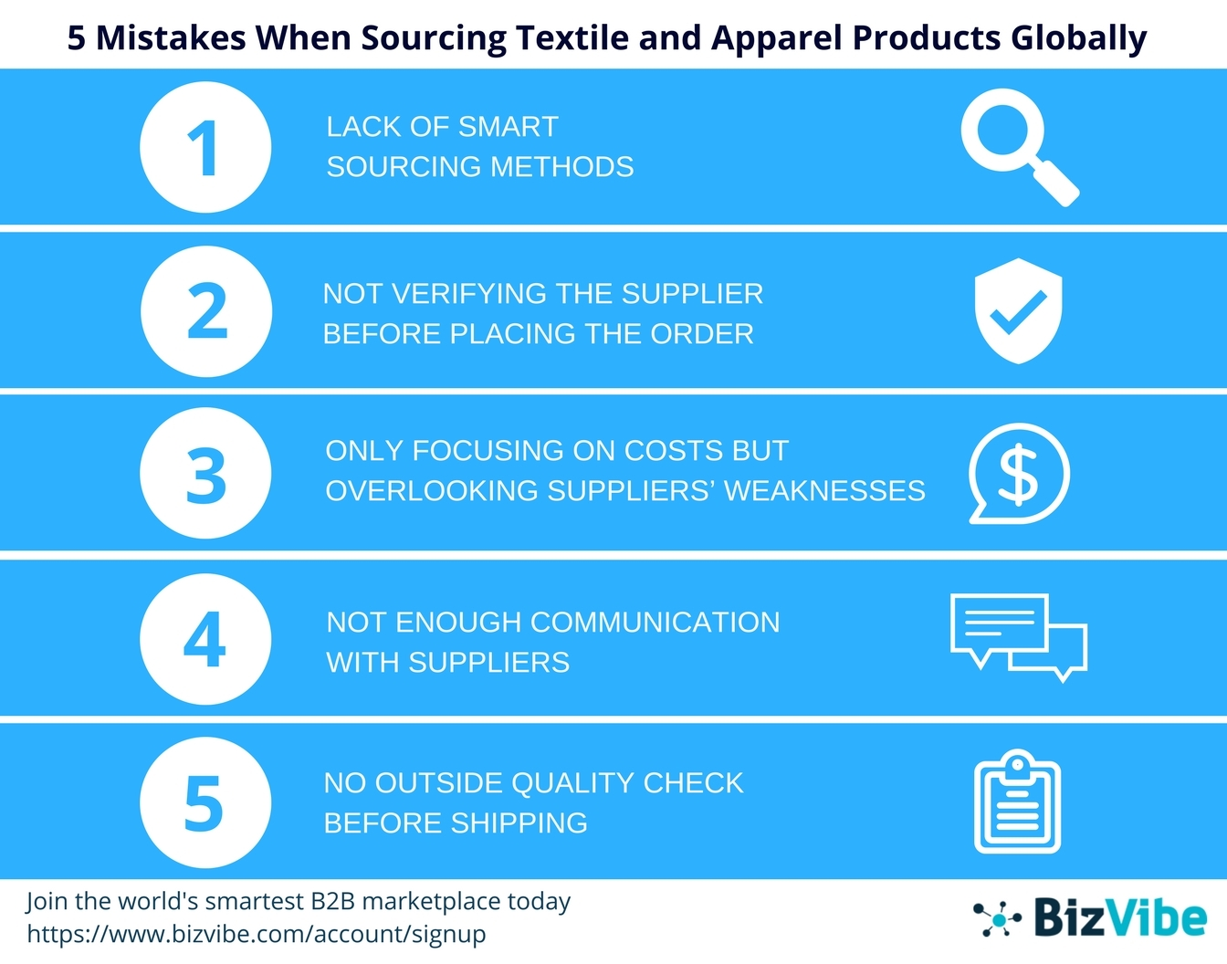 BizVibe's platform aims to provide solutions for common global sourcing problems. (Graphic: Business Wire)