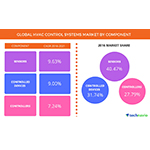 Technavio has published a new report on the global HVAC control systems market from 2017-2021. (Photo: Business Wire)