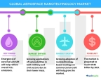Technavio has published a new report on the global aerospace nanotechnology market from 2017-2021. (Photo: Business Wire)