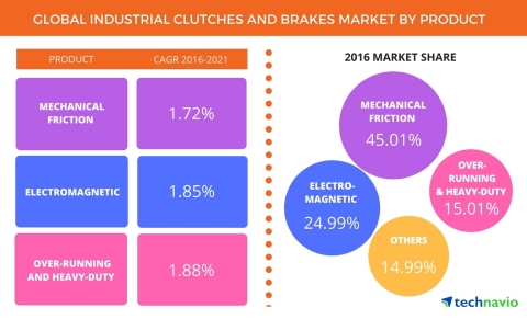 Technavio has published a new report on the global industrial clutches and brakes market from 2017-2021. (Photo: Business Wire)