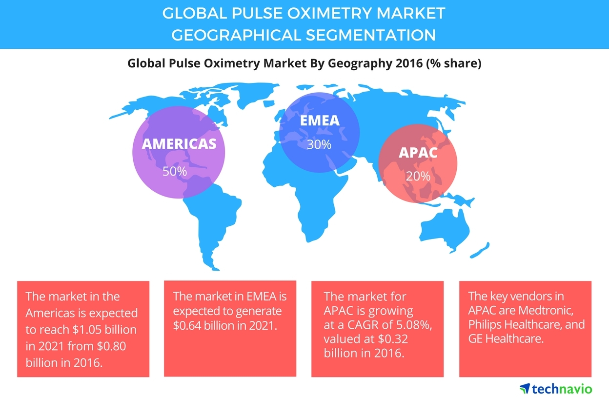 Technavio has published a new report on the global pulse oximetry market from 2017-2021. (Graphic: Business Wire)