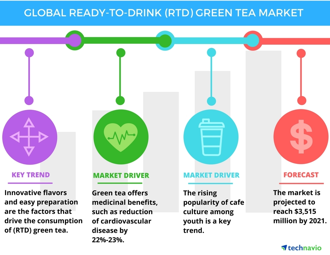 Technavio has published a new report on the global ready-to-drink (RTD) green tea market from 2017-2021. (Graphic: Business Wire)