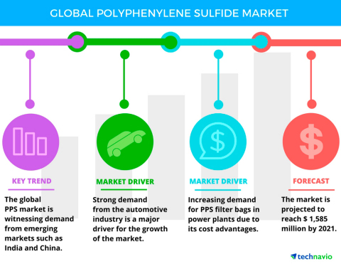 Technavio has published a new report on the global polyphenylene sulfide market from 2017-2021. (Graphic: Business Wire)