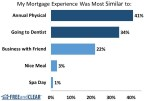 Over one third of borrowers said their mortgage experience was most similar to going to the dentist according to the FREEandCLEAR Mortgage Survey (Graphic: Business Wire)