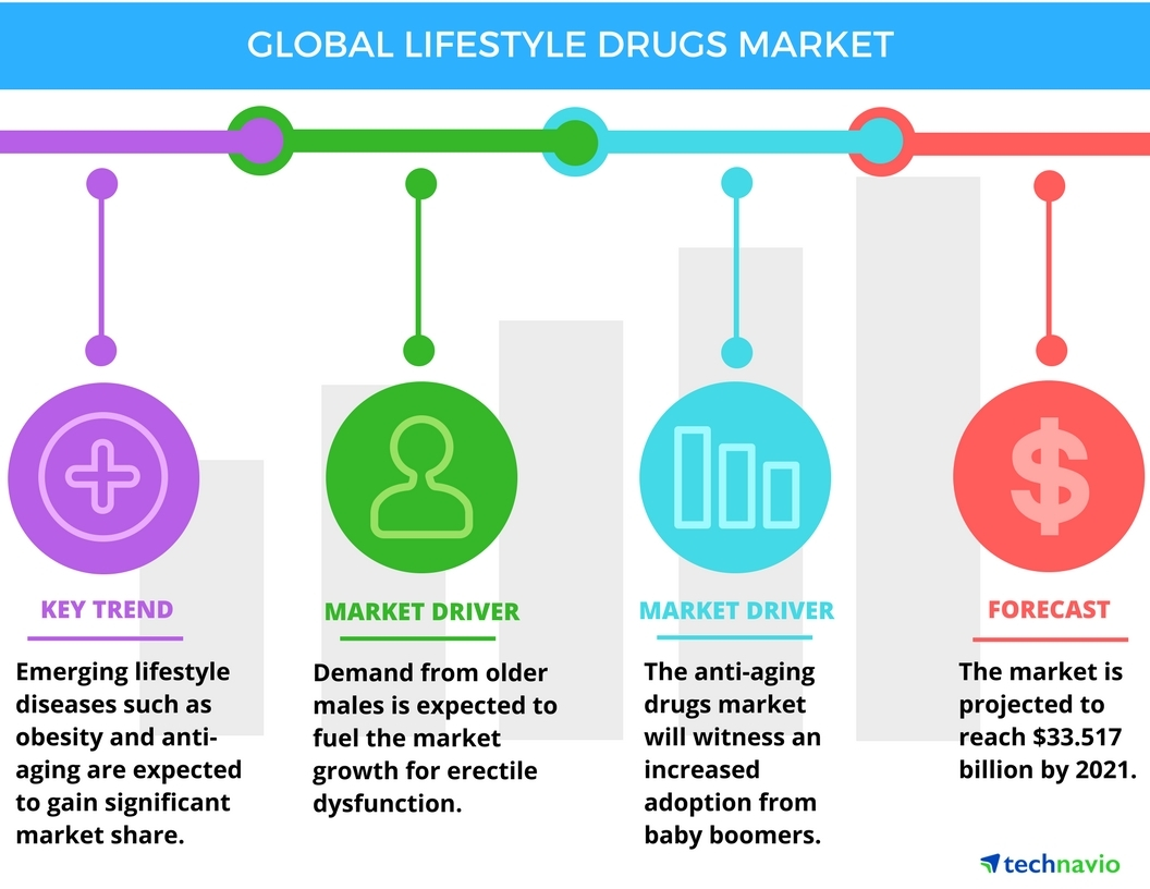 Technavio has published a new report on the global lifestyle drugs market from 2017-2021. (Graphic: Business Wire)