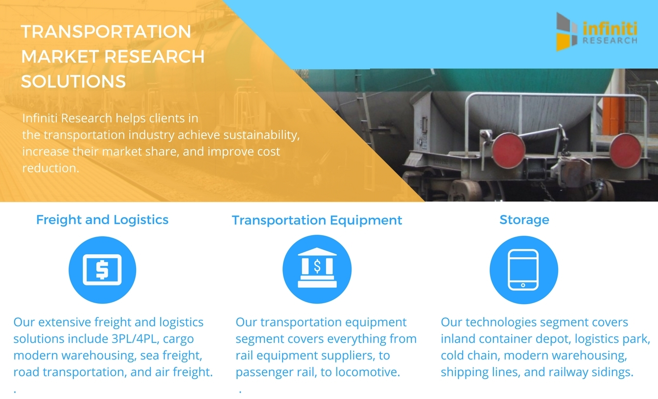 Infiniti Research offers a variety of transportation market research solutions. (Graphic: Business Wire)