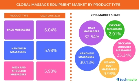 Technavio has published a new report on the global massage equipment market from 2017-2021. (Graphic: Business Wire)