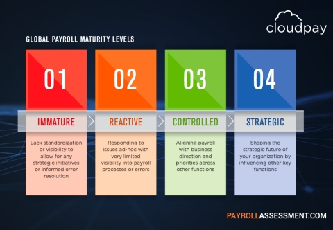 CloudPay - Payroll Maturity Levels for Multi-National Organizations (Photo: Business Wire)