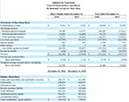 Ophthotech Corporation Selected Financial Data (unaudited) (in thousands, except per share data)