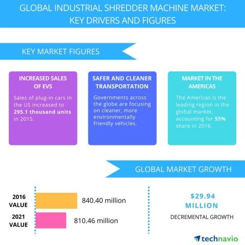 Technavio has published a new report on the global industrial shredder machine market from 2017-2021. (Graphic: Business Wire)