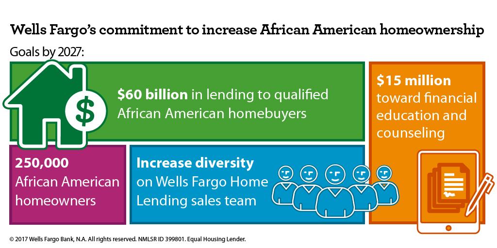 Graphic: Wells Fargo