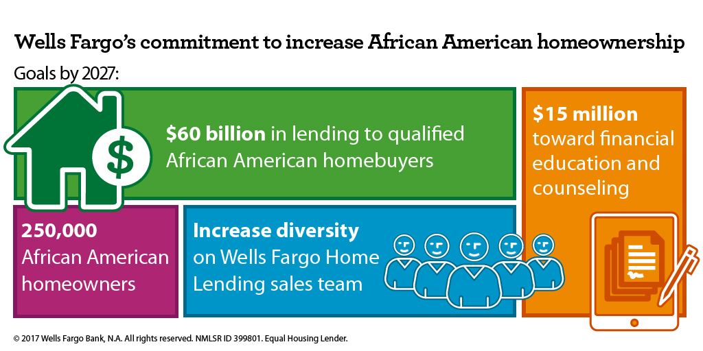 Wells Fargo Commits to Increase African American Homeownership