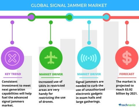 Technavio has published a new report on the global signal jammer market from 2017-2021. (Graphic: Business Wire)