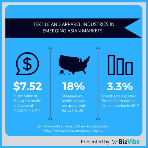 Textile and apparel industries in emerging Asian markets are thriving. (Graphic: Business Wire)