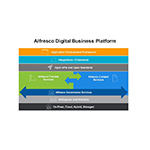The Alfresco Digital Business Platform - The open, modern and secure platform which intelligently activates process and content to accelerate the flow of business. (Graphic: Business Wire)