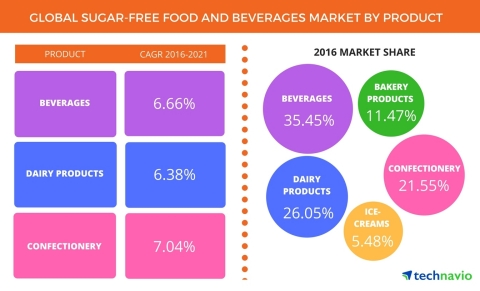 Technavio has published a new report on the global sugar-free food and beverages market from 2017-2021. (Photo: Business Wire)