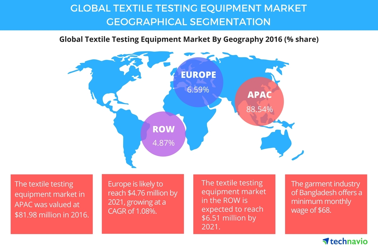 Technavio has published a new report on the global textile testing equipment market from 2017-2021. (Photo: Business Wire)