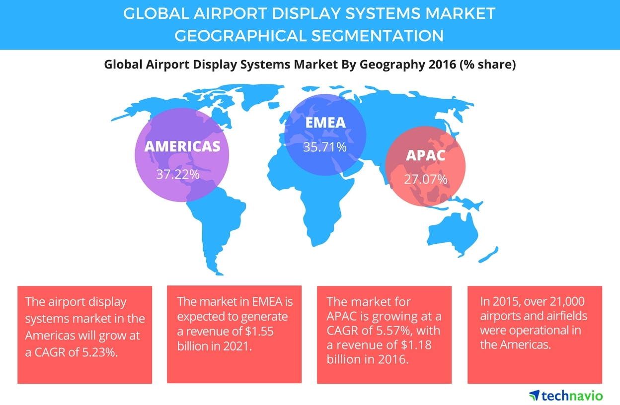 Technavio has published a new report on the global airport display systems market from 2017-2021. (Photo: Business Wire)