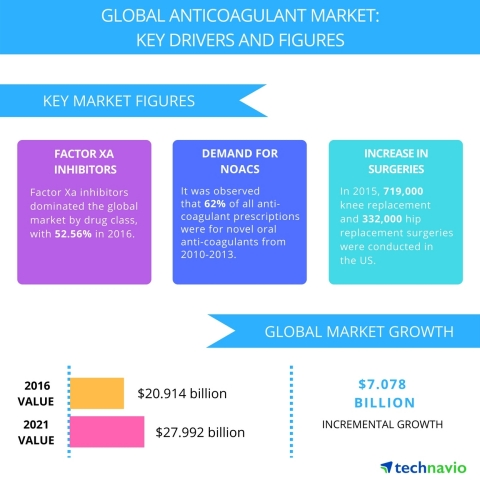 Technavio has published a new report on the global anticoagulant market from 2017-2021. (Photo: Business Wire)