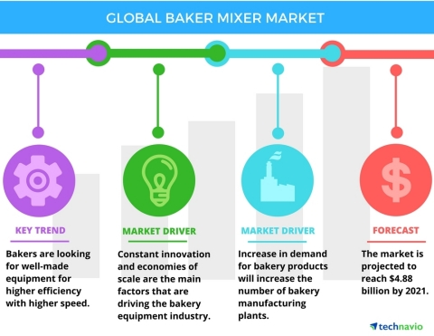 Technavio has published a new report on the global baker mixer market from 2017-2021. (Photo: Business Wire)