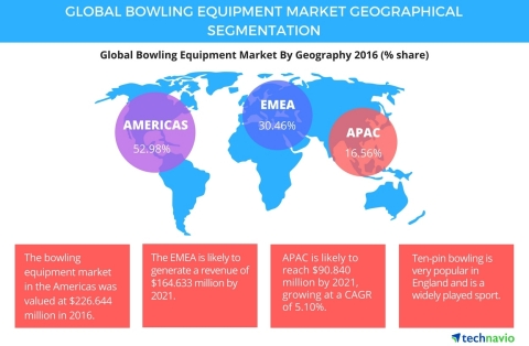 Technavio has published a new report on the global bowling equipment market from 2017-2021. (Graphic: Business Wire)