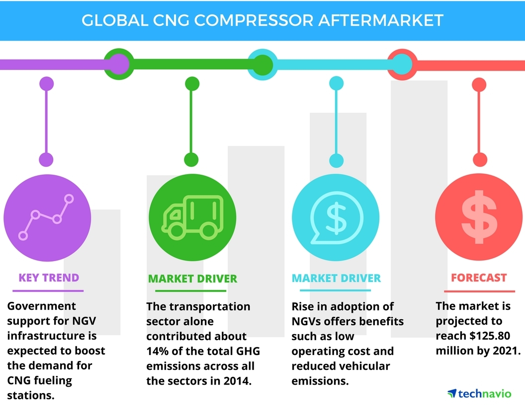 Technavio has published a new report on the global CNG compressor aftermarket from 2017-2021. (Graphic: Business Wire)