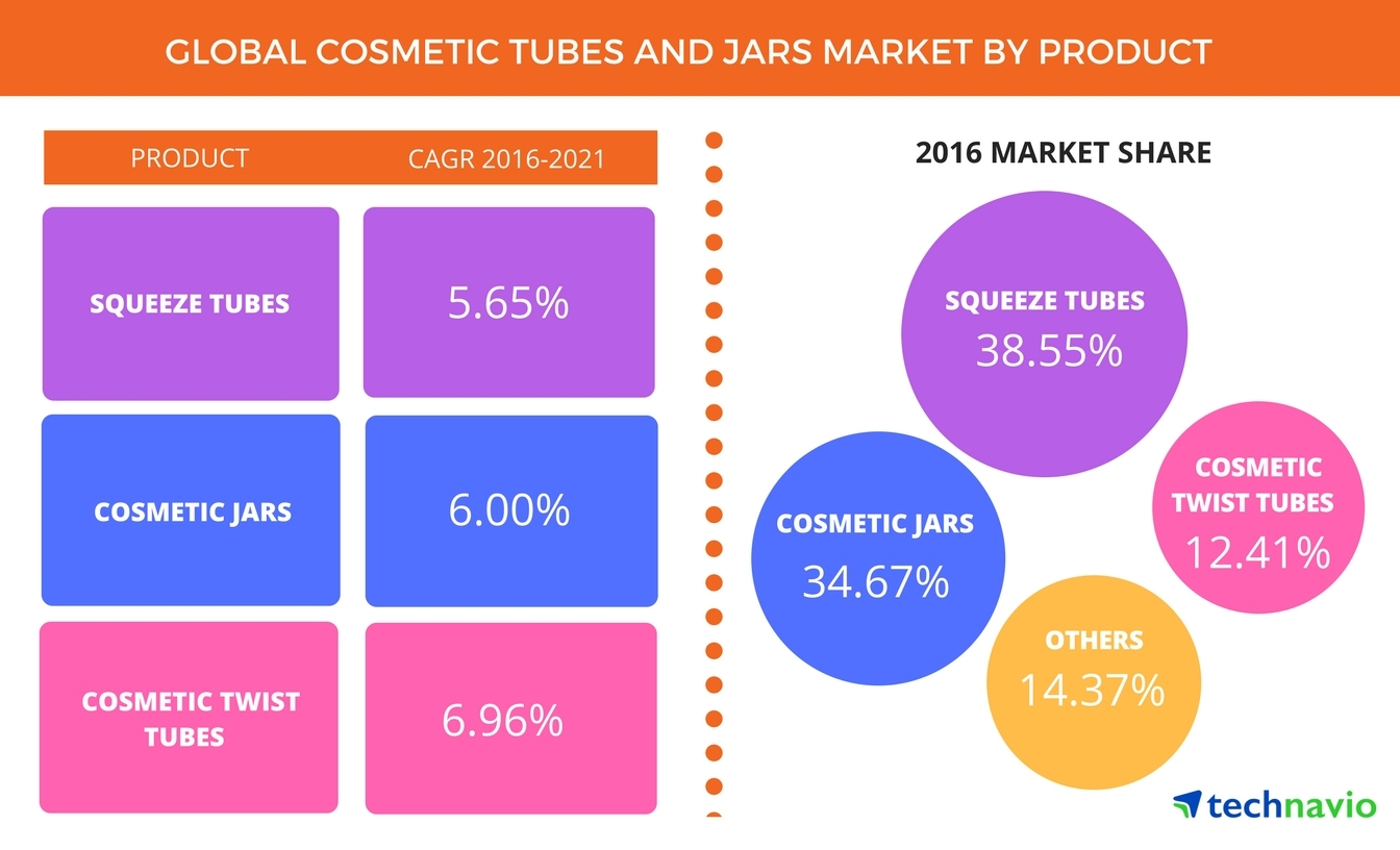 Technavio has published a new report on the global cosmetic tubes and jars market from 2017-2021. (Graphic: Business Wire)
