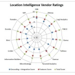 Independent analysts and customers agree that the Qlik GeoAnalytics offering is unmatched in terms of customer experience and overall capabilities (Graphic: Business Wire)
