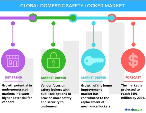 Technavio has published a new report on the global domestic safety locker market from 2017-2021. (Graphic: Business Wire)