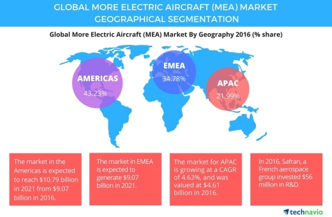 Technavio has published a new report on the global more electric aircraft market from 2017-2021. (Graphic: Business Wire)