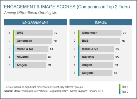 Engagement and Image Scores Among Office-Based Oncologists (Graphic: Business Wire)