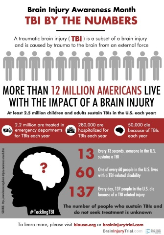 Brain Injury Awareness Month - TBI By the Numbers