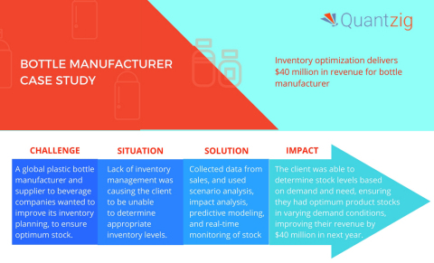 Quantzig's supply chain analytics solutions help clients improve efficiency across the supply chain. (Graphic: Business Wire)