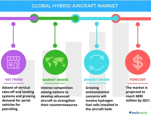 Technavio has published a new report on the global hybrid aircraft market from 2017-2021. (Graphic: Business Wire)