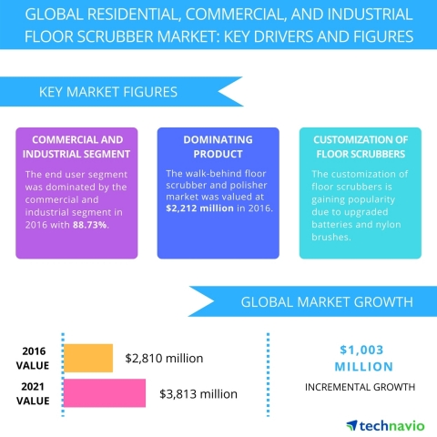 Technavio has published a new report on the global residential, commercial, and industrial floor scrubber market from 2017-2021. (Photo: Business Wire)