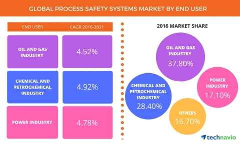 Technavio has published a new report on the global process safety systems market from 2017-2021. (Graphic: Business Wire)
