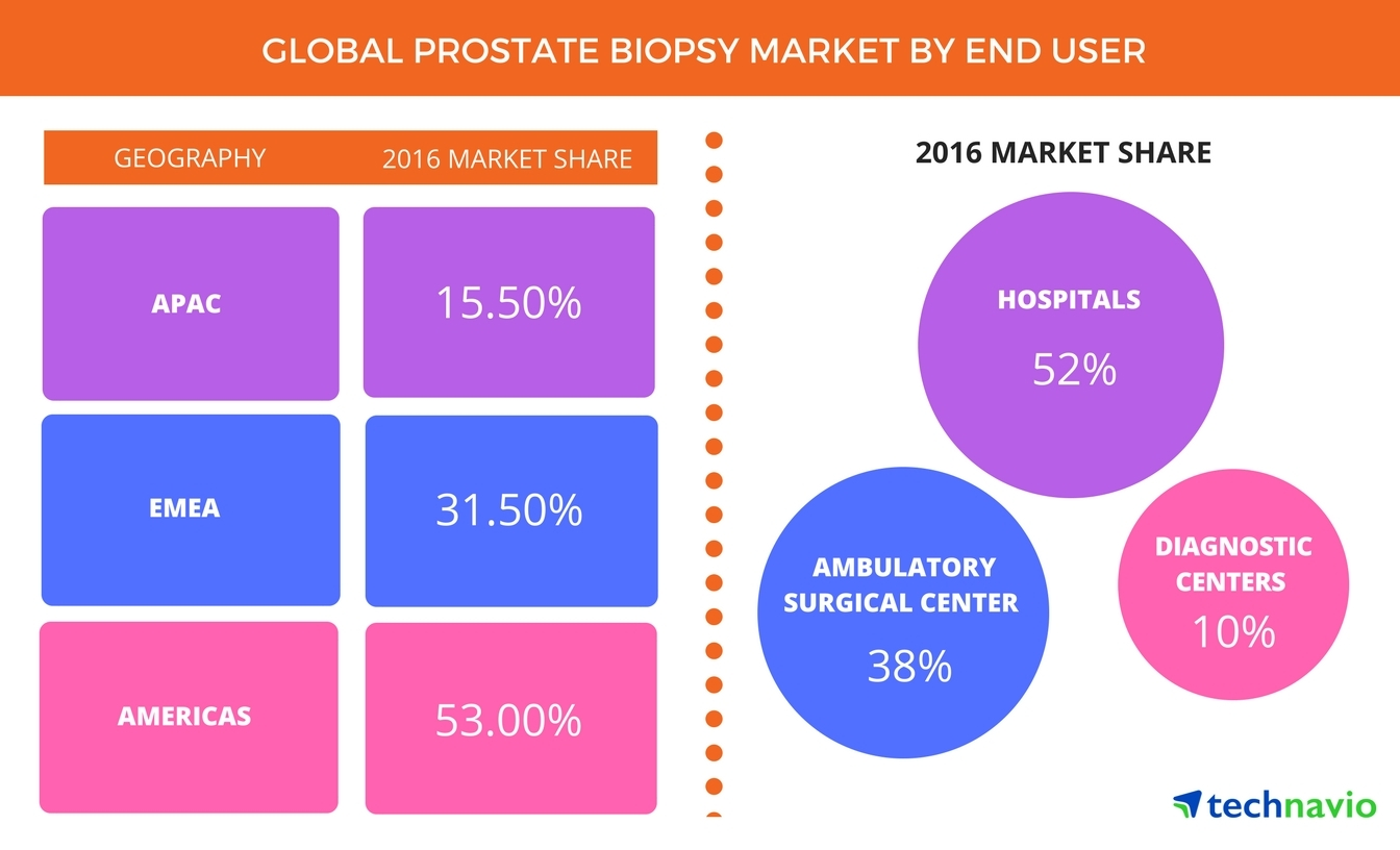 Technavio has published a new report on the global prostate biopsy market from 2017-2021. (Graphic: Business Wire)