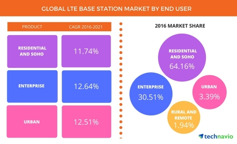 Technavio has published a new report on the global LTE base station market from 2017-2021. (Photo: Business Wire)