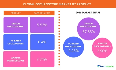 Technavio has published a new report on the global oscilloscope market from 2017-2021. (Photo: Business Wire)