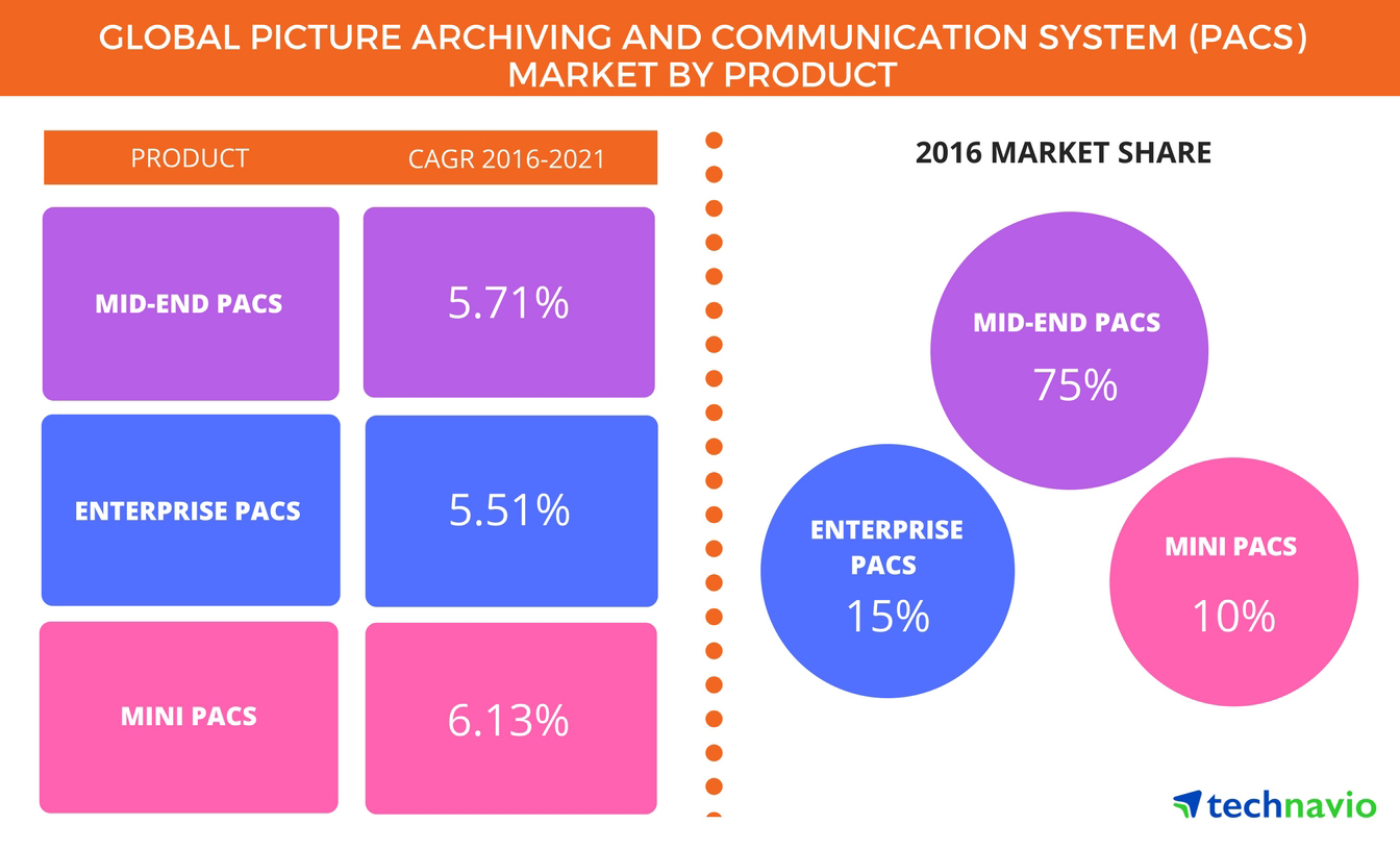 Technavio has published a new report on the global PACS market from 2017-2021. (Graphic: Business Wire)