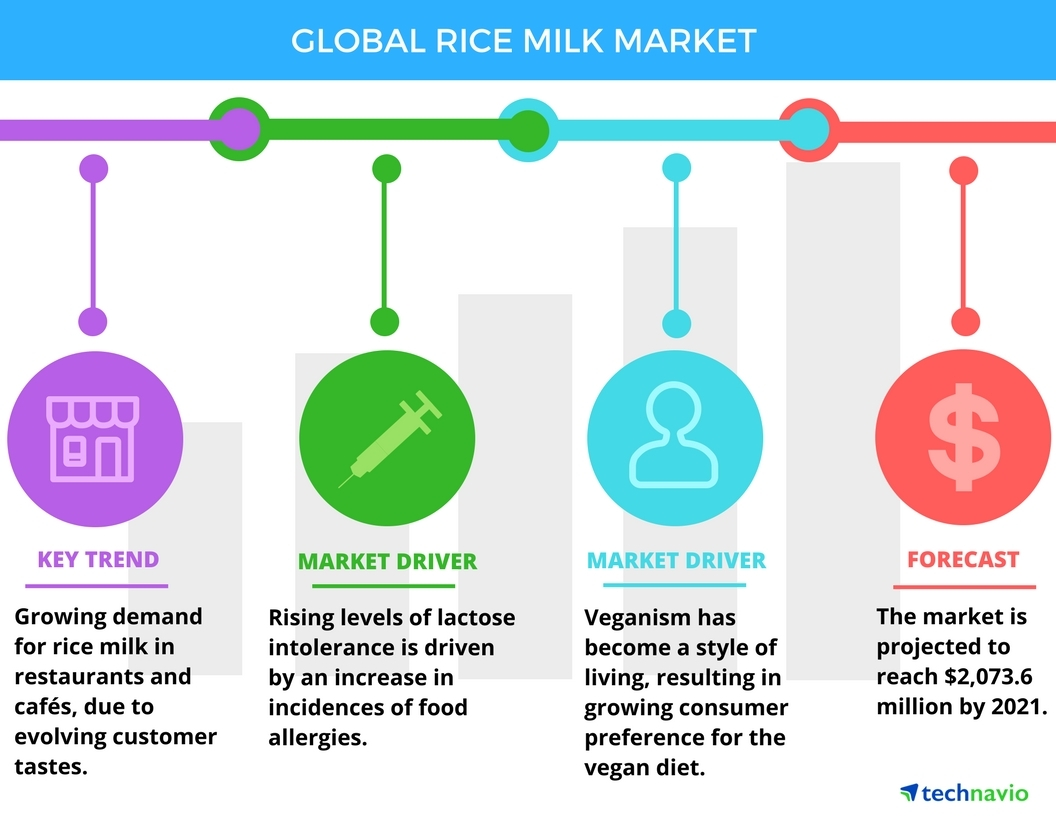 Technavio has published a new report on the global rice milk market from 2017-2021. (Photo: Business Wire)