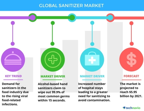 Technavio has published a new report on the global sanitizer market from 2017-2021. (Graphic: Business Wire)