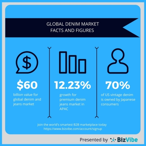 Global denim market overview. (Graphic: Business Wire)