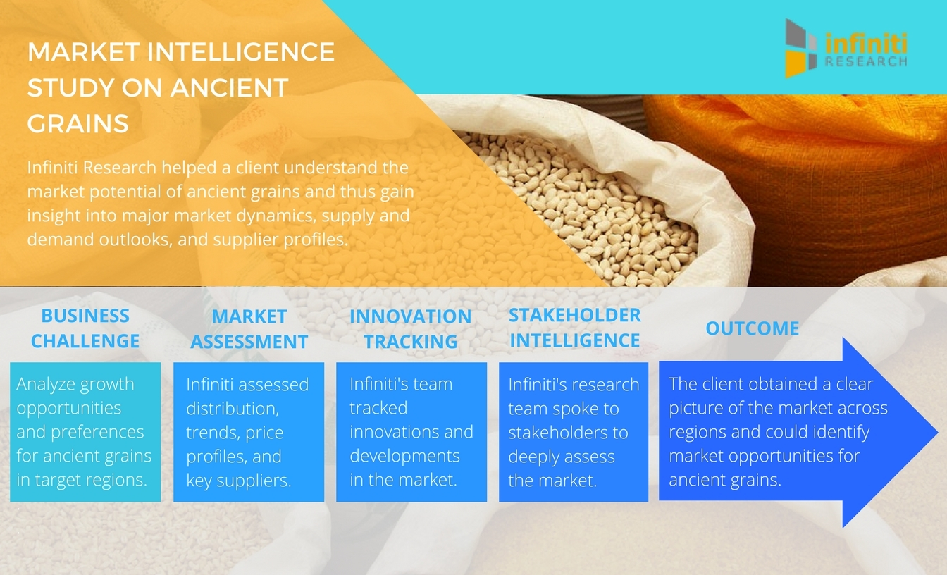 Infiniti Research helps companies identify future market opportunities. (Graphic: Business Wire)