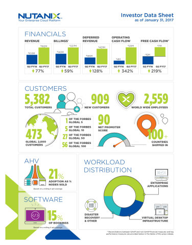 Nutanix Fiscal Q2'17 Earnings Infographic (Graphic: Business Wire)