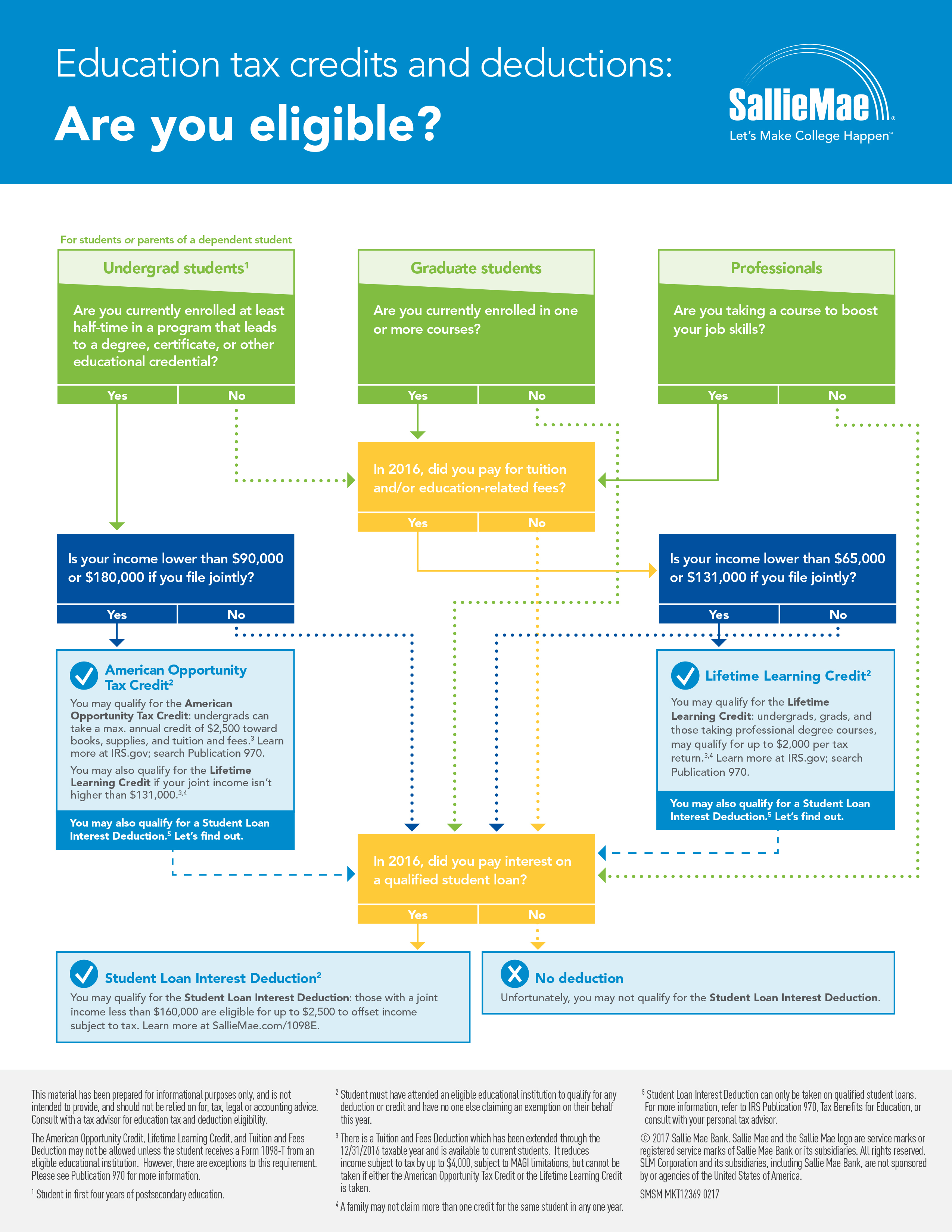 Sallie Mae Tax Tips 2017 Flow Chart (Graphic: Business Wire)