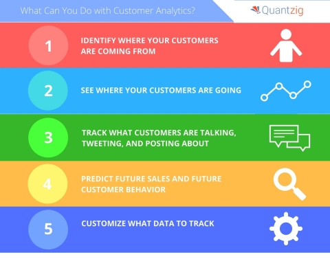 Customer analytics help clients gain insights to improve revenues through acquisition, growth, and retention. (Graphic: Business Wire)