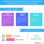 Self-monitoring Blood Glucose Strips Market – Industry Analysis and Opportunity Assessment from Technavio