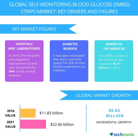 Technavio has published a new report on the global SMBG strips market from 2017-2021. (Graphic: Business Wire)